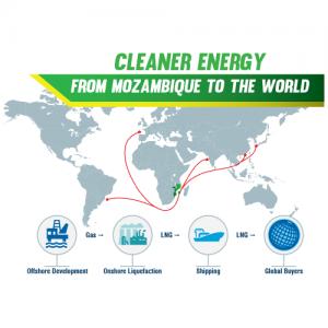 Mozambique LNG project, Rovuma LNG Export project, Coral Sul project